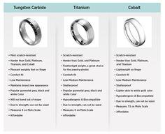 Tungsten, Titanium, or Cobalt? Quick Reference | Tungsten Nation