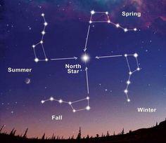 卐 symbol (Swastika) Gamalı haç Gamalıhaç (Swastika) ; Büyükayı takımyıldızının, Kuzey Yıldızı (Demir Kazık - Polaris) çevresinde 4 mevsime denk gelecek şekilde atmış olduğu dairesel döngünün belirlenmesi ile ortaya konulmuş olan astronomik bir mevsim haritasıdır