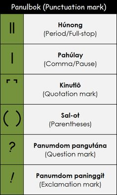 Bisaya script or Suwat Bisaya (Baybayin Bisaya) - is an Ancient pre-Filipino writing system, it's member of the Brahmic family and closely related to other writing system in Southeast Asia, Suwat Bisaya is an Abugida or an alpha-syllabary writing system, Philippine Mythology, Baybayin, Filipino Culture, Southeast Asia, Script, Writing, Words, Pictures, Photos