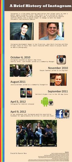 A Brief History of Instagram