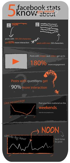 5 Facebook Statistics You Should Know About. #Facebook #Infographic