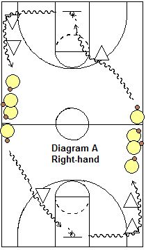Full-court dribbling moves drills - Coach's Clipboard #Basketball Coaching
