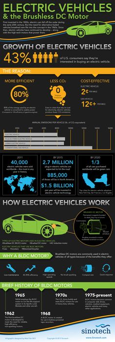 Electric Vehicles and the Brushless DC Motor[INFOGRAPHIC]