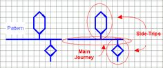 """Analyzing the Pattern - Most (but not all!) blackwork patterns can be worked using the double-running stitch. Look at your pattern and determine the """"path"""" that you want to follow as you work the design. Most patterns will work as one or more journeys with small """"side-trips"""" tacked on along the way."""