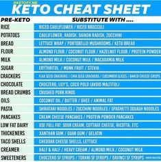 The 28 day keto challenge is best suited for keto beginners, who want to start the ketogenic diet and stick to it without failing. Never fail in Keto Diet. Everything You Need for Keto Success Keto Food List, Food Lists, Low Carb Fruit List, Healthy Fats List, Keto Diet Grocery List, Healthy Carbs, Healthy Protein, Healthy Foods, Pesto Vegan