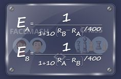 """Remember the scene from The Social Network where Mark Zuckerberg, while creating """"Facemash"""" (the earlier version of Facebook), tells Eduardo Saverin, """"I need the algorithm you used to rank chess players"""" who then writes an equation on the glass panel? That equation is called the Elo algorithm or Elo rating ...Read further http://hck.re/Oe3wd0"""