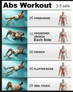Check out which ab exercise target what part of your abs!