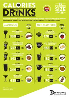 Don't drink your calories - what's in your fav beverage?
