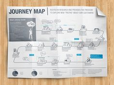 Journey Map designed by Farrúh Tillaev. Web Design Projects, Tool Design, Design Design, Design Thinking, Business Process Mapping, Experience Map, Customer Experience, Industrial Design Portfolio, System Map