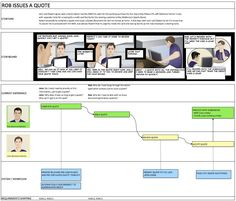 """User Journey Maps Using Comic Strips"" - Click through for a nice post on process by Vedran Arnautovic"