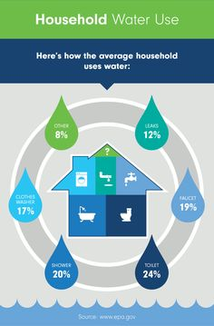 Household Water Use - Reduce Water Waste: Simple Solutions for Using Less Ways To Save Water, Water Facts, Waste Solutions, Small Changes, Water Conservation, Natural Life, Zero Waste, Infographic, Household
