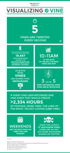 Visualizing Vine – Key Stats, Facts & Figures For Twitter's Video App (Infographic)