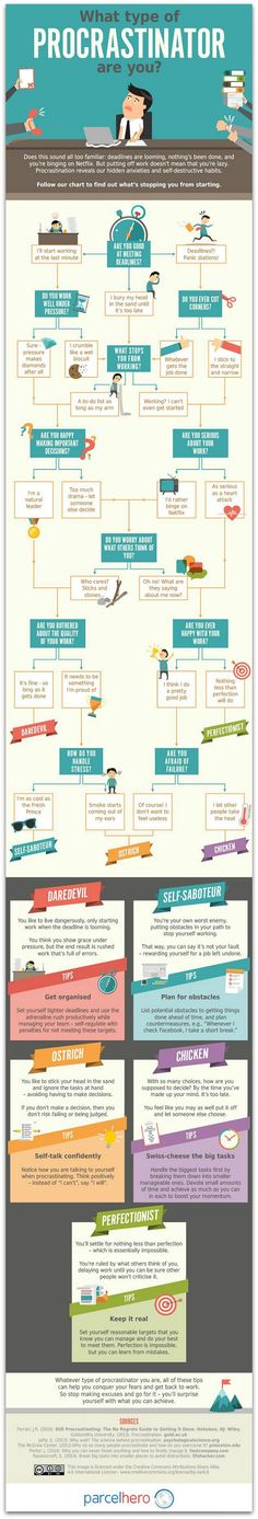 Flowchart: What kind of procrastinator are you? | Articles | Main