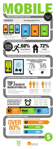mobile-path-to-purchase-infograph by Ejido Asesores via Slideshare