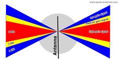 Antenna-Gain-Diagram
