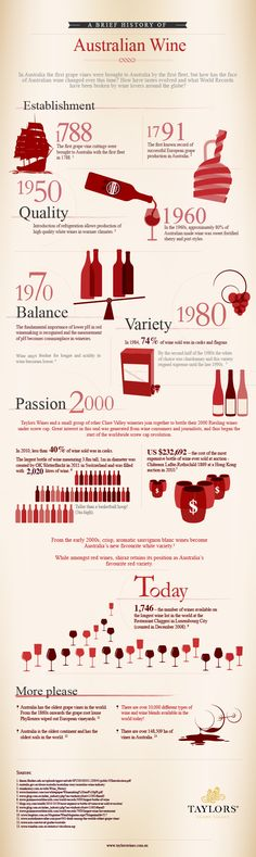 The History of Australian Wine Production [infographic] - Infographic Heaven Wine Infographic, Infographics, Wine Chart, Wine Facts, Malta, Wine Education, Wine Guide, Wine Brands, Vodka