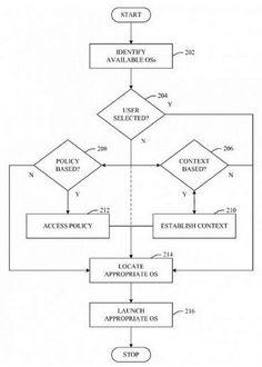 Microsoft obtiene patente sobre arranque de múltiples sistemas operativos en un dispositivo móvil