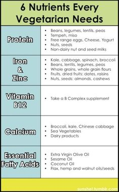 6 Nutrients Every Vegetarian Needs and The Foods that Supply Them.