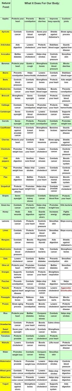 Foods and Their Health Benefits by MimiJulie5