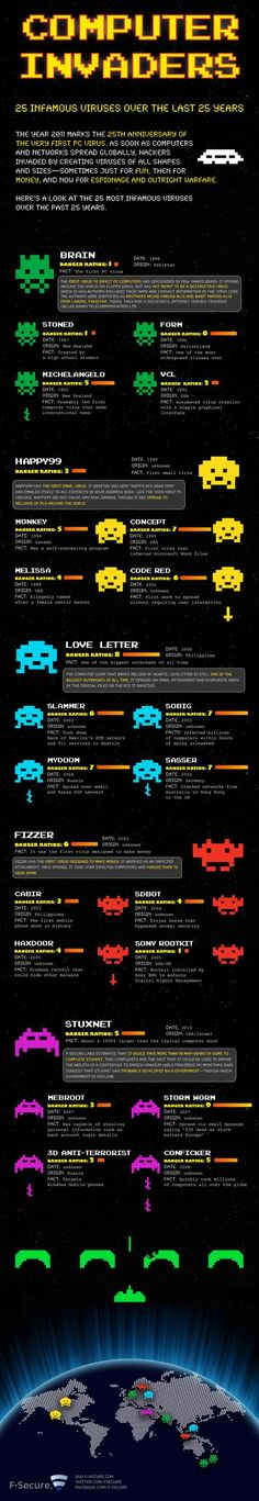 Space invaders of the virus kind - Computer Invaders (25 infamous viruses over the last 25 years). Learn with Fun