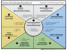 Canvas-del-Liderazgo-Innovador_Amalio-Rey-Nacho-Garcia-v2.png (795×599)