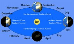 Summary of the Seasons: As Earth progresses in its orbit, this axial tilt creates the familiar seasonal variation (northern winter occurring when the north pole is tilted away from the Sun).
