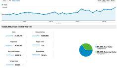 Empower Network Google analytics February 2013