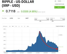 Ripples XRP is the biggest loser of the cryptocurrency bloodbath