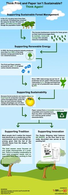 Think Print and Paper Isn't Sustainable? Think Again!  http://www.inkonit.com/blog/is-printing-really-unsustainable/  #sustainability #ecofriendly #print #whatisecofriendlyprint #sustainableprint #printing #infographics
