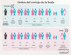 Orden del cortejo de la boda / padrinos / damas / novia / novio / papás de los novios / anillos / aras / lazo