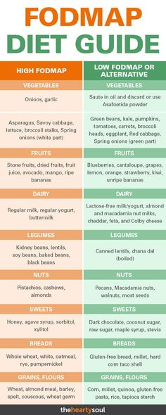 health IBS treatment is possible through a fodmaps diet. Studies show fodmaps has alleviated symptoms in up to of patients with IBS. But what are fodmaps? Fodmap Recipes, Diet Recipes, Recipes For Ibs, Diet Desserts, Diet Drinks, Water Recipes, Apple Recipes, Ibs Bloating, Vegetarian