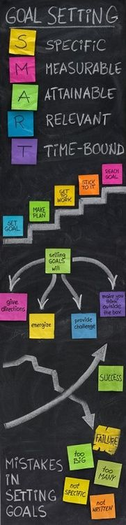 Goal Setting is key to success! I have to work at it constantly. Love the way this chart breaks it down.