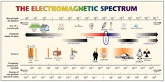 ELECTROMAGNETIC SPECTRUM- Energy waves produced by the oscillation of an electrical charge. Electromagnetic waves do not need any material for transmission; Light is part of this spectrum. Physics Theories, Quantum Physics, Electromagnetic Spectrum, Radio Wave, Science Fair Projects, Science Ideas, Life Science, Science Experiments, Physical Science