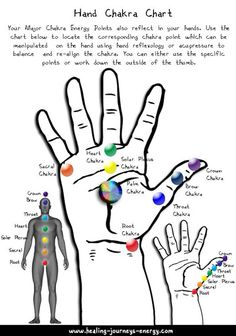 This collection of Energy Healing Charts was created for you, a must have for your healing room. Point Acupuncture, Chakra Chart, Hand Reflexology, Shiatsu, Les Chakras, Chakra Affirmations, Chakra Symbols, Mudras, Holistic Healing