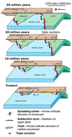 Timeline of the San Andreas fault, showing the subduction of the Farallon and Pacific Plates by the North American Plate over the last 30 million years.