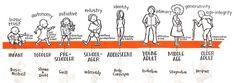 Psycho-social Development                     Erik Erikson's theory ofPsycho socialdevelopment is one of the best-known theo...