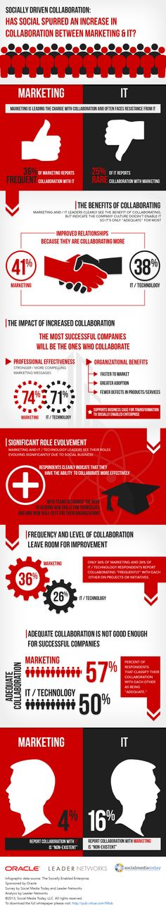 Social driven collaboration between Marketing and IT - Oracle