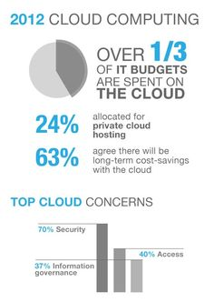 Over 34 percent of IT budgets are spent on cloud computing solutions, according to recent article by Forbes.com and the IDG Enterprise Cloud Computing study conducted in January 2012.