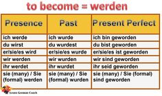 Conjugation and tenses of the irregular German verb 'sprechen', its various uses in the German language with examples and English translations German Verb Conjugation, Conjugation Chart, Verb Chart, Basic German, Learn German, German Grammar, German Words, German Language Learning, Learn A New Language