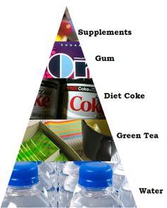 Pro Ana food pyramid