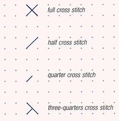 Working a half cross stitch, a quarter cross stitch and a three-quarter cross stitch