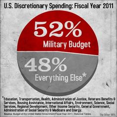 Military Funding in the United States is so high, it has also become a steretypical topic as one can see by the political cartoon representation of how much America spends on their military.