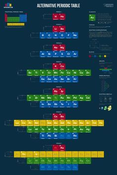 alternative periodic table usefulchartscom high school science high school chemistry chemistry