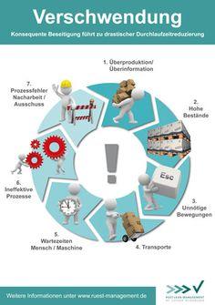 Die 7 Arten der Verschwendung MUDA. Durchlaufzeitreduzierung und die konsequente Beseitigung.