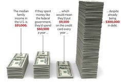 What if a Typical Family Spent and Borrowed Like the Federal Government?