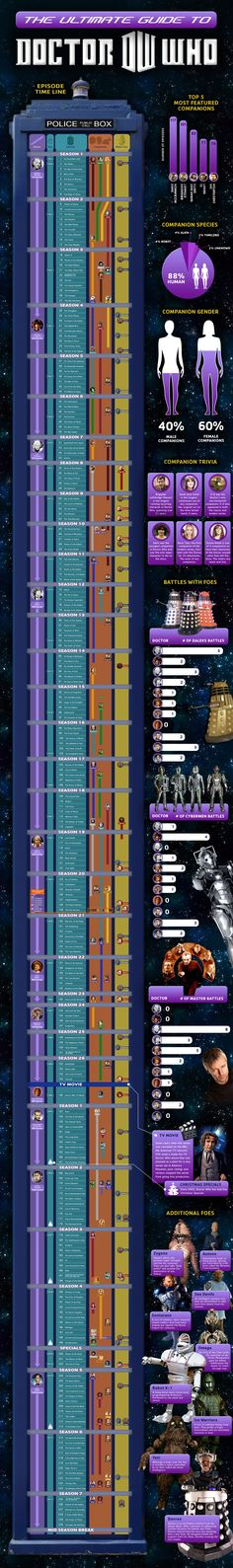 Ultimate Guide to Doctor Who. Love this!! <3