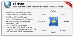 zServer -Multi-User Chat Server/Data Communication . Have you ever wanted to connect your .net application to another computer? With zServer you can setup an extremely simple Data communication system with just a few simple steps. With zServer only the host needs to open a port(Port forward) the clients will  NEVER  have to port