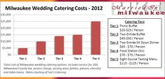 Guide for Milwaukee Catering Costs