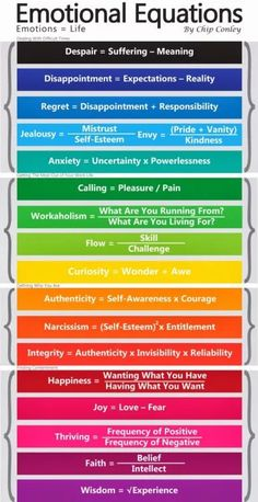 5 Charts You Need If Identifying Your Emotions Is Hard   The Mighty Coping Skills, Social Skills, Stress Management, Self Development, Leadership Development, Professional Development, Personal Development, Writing Tips, Writing Prompts