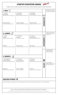 The Startup Ecosystem Canvas | Adeo Ressi | LinkedIn